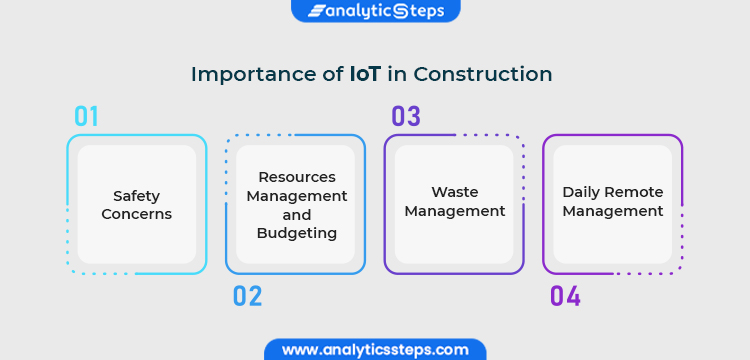 Image Showing Importance of IOT in Construction  1. Safety Concerns  2. Resources Management and Budgeting  3. Waste Management  4. Daily Remote Management