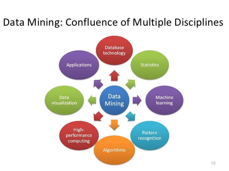 data-mining-gdi-techno-solutions-12-728.jpg