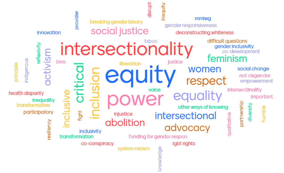 Word cloud with equity in the center.