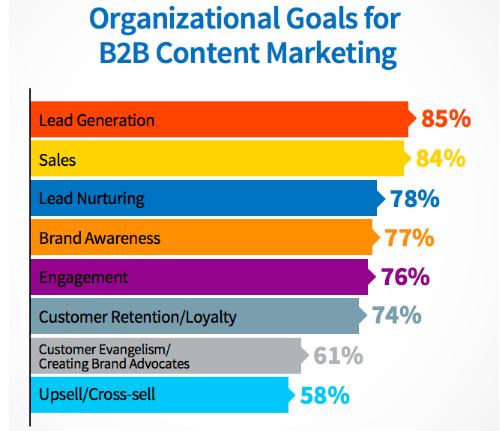 organizational goals for b2b content marketing