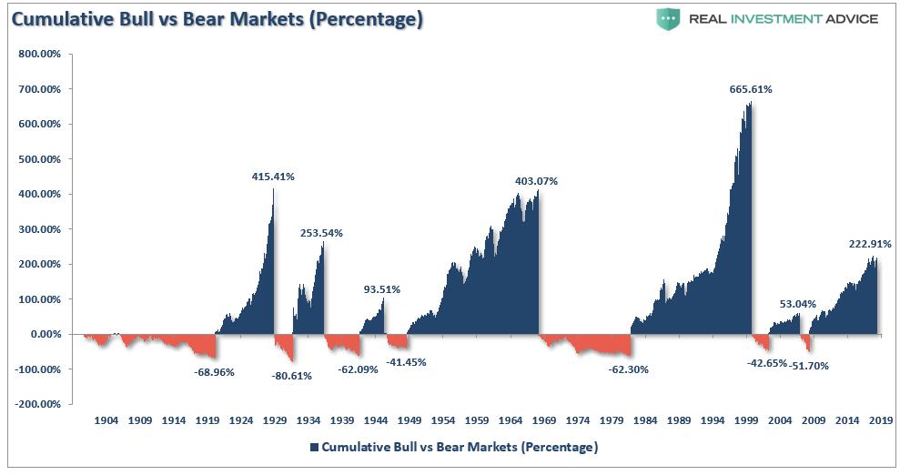 股市大崩盤的前兆-牛市與熊市的持續時間與漲跌幅