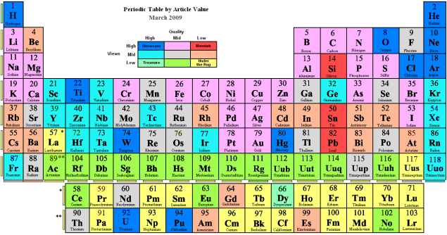 http://upload.wikimedia.org/wikipedia/en/archive/3/34/20090322204119!Periodic_table_by_article_value.PNG