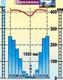Копия Климатодиаграмма