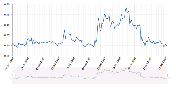 The dynamics of the value of Bitcoin and Ripple for six months