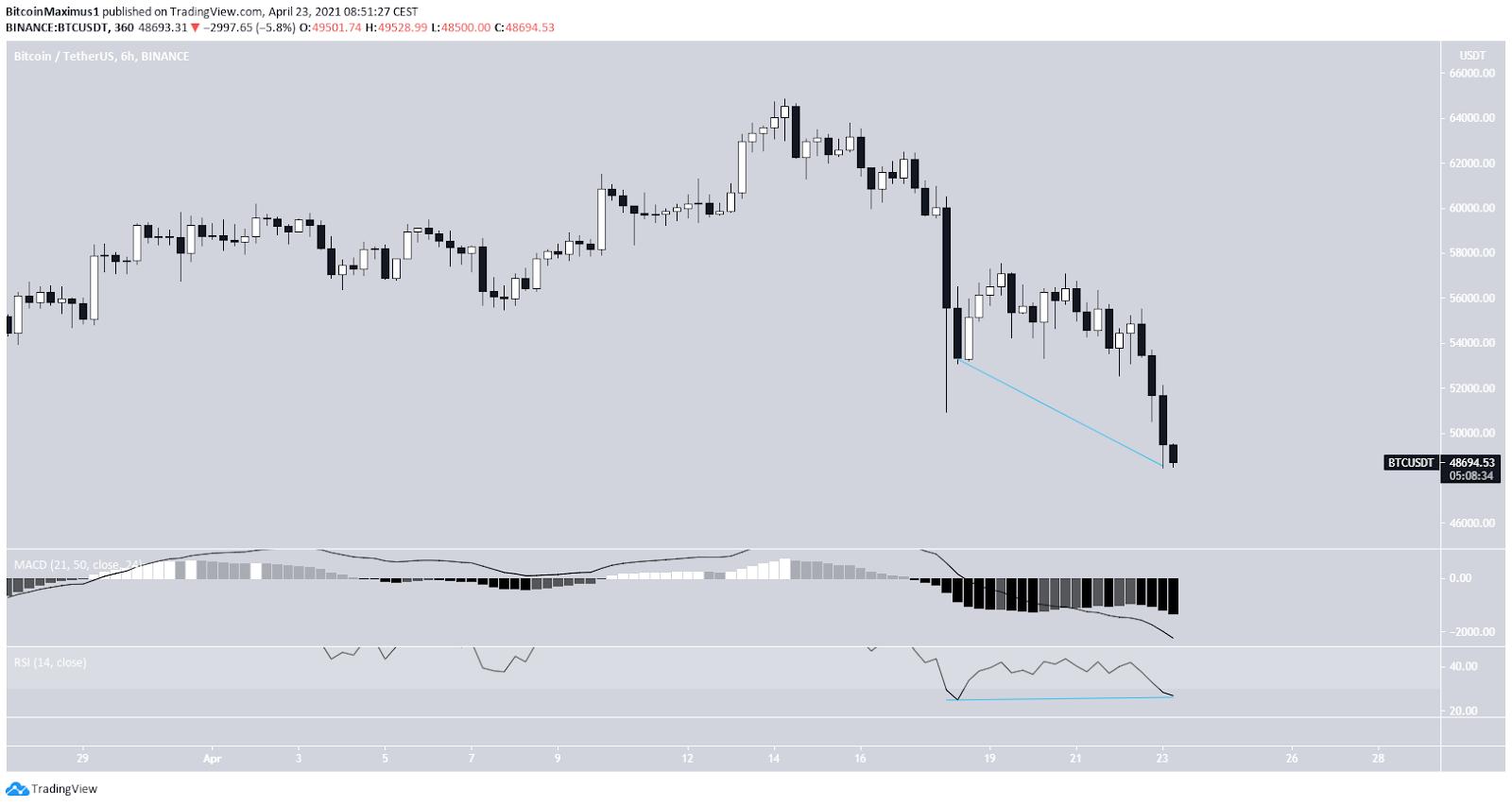 Bitcoin Chart 6-Stunden
