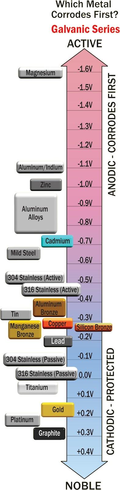 Performance-Metals---Metal-Corrosion-Chart.jpg