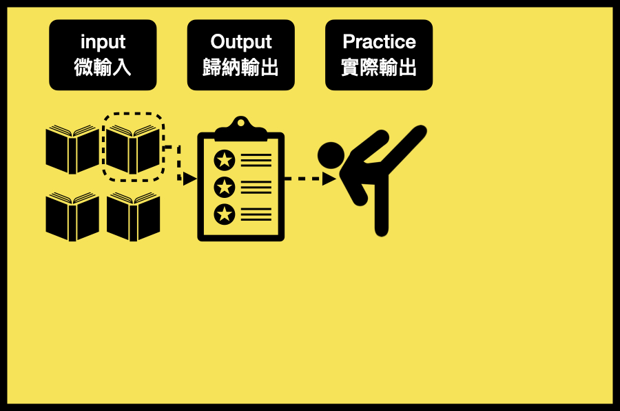 第三步:Pratice(實際輸出)