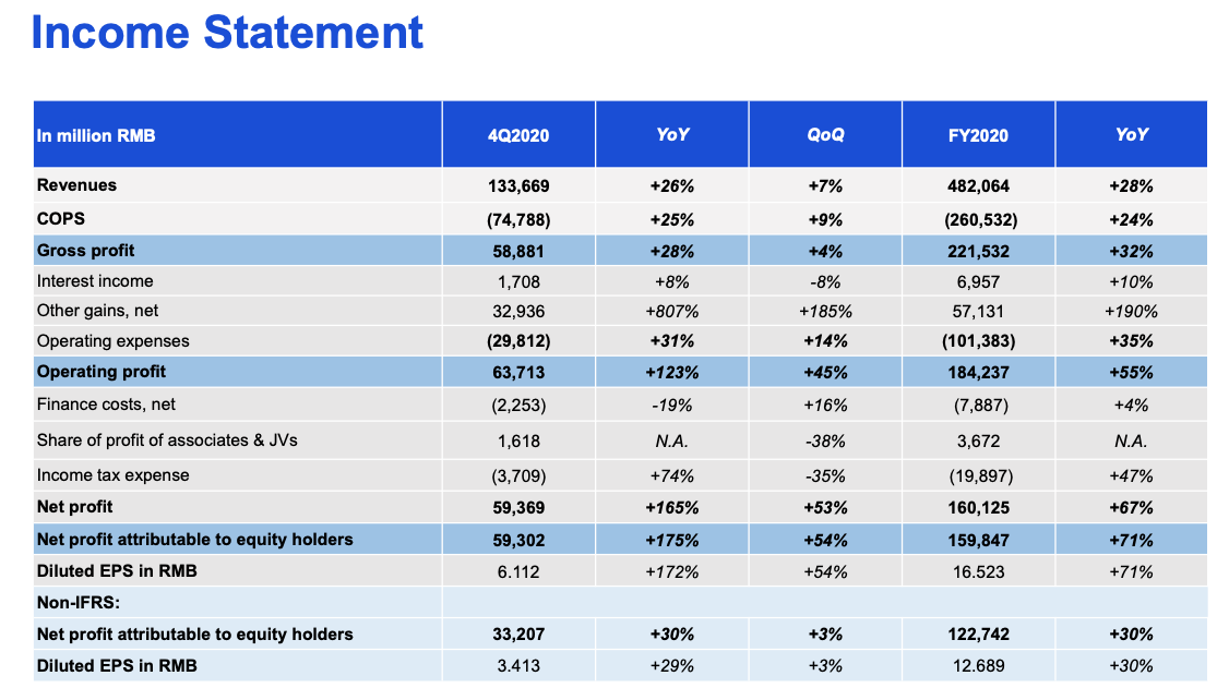Tencent stock income statement FY2020