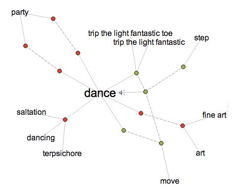 collaborative mind map dance tech