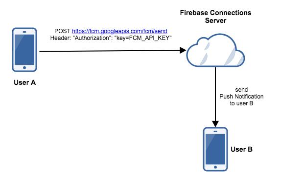 variant without FCM App Server