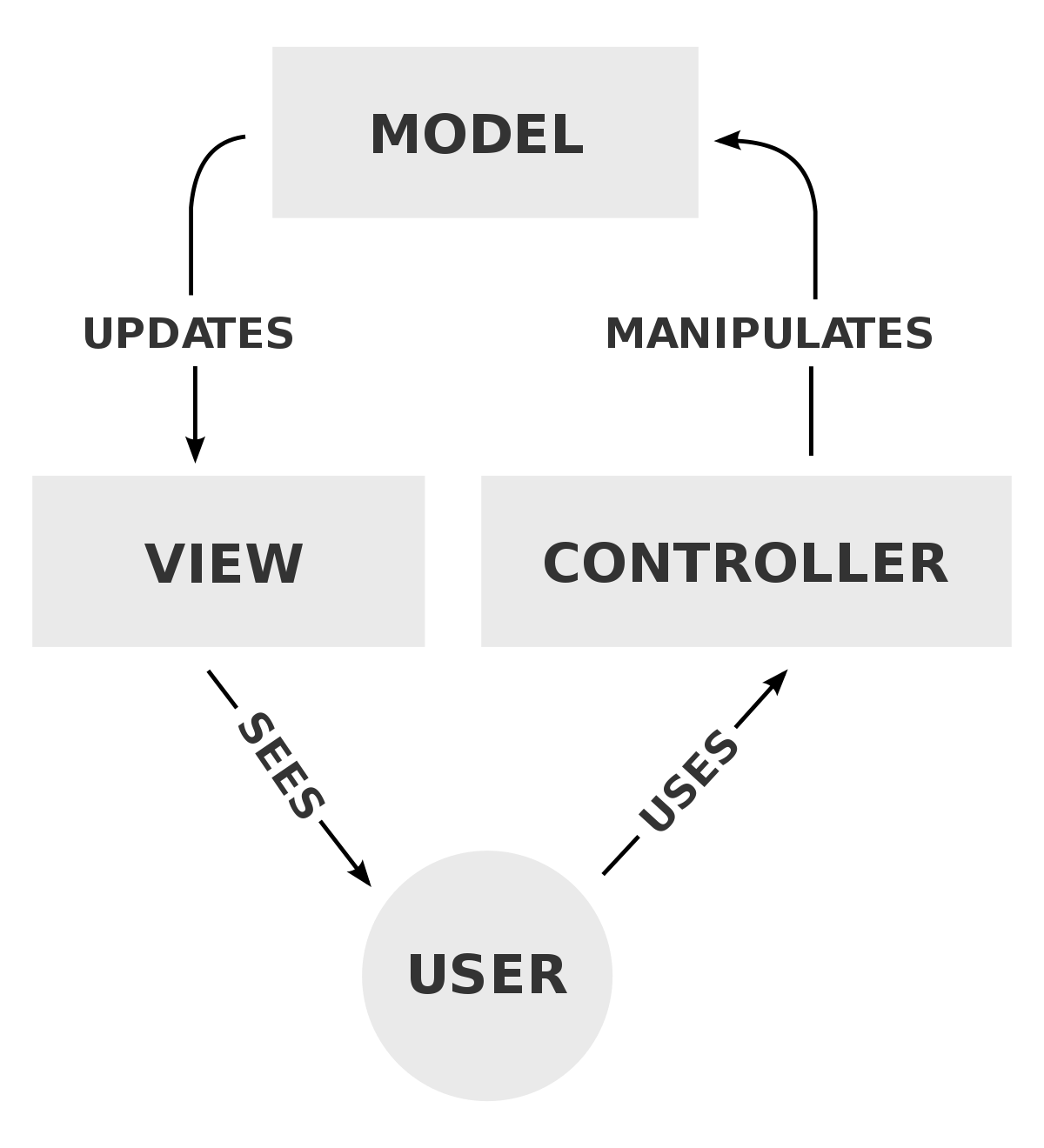 Model–view–controller - Wikipedia