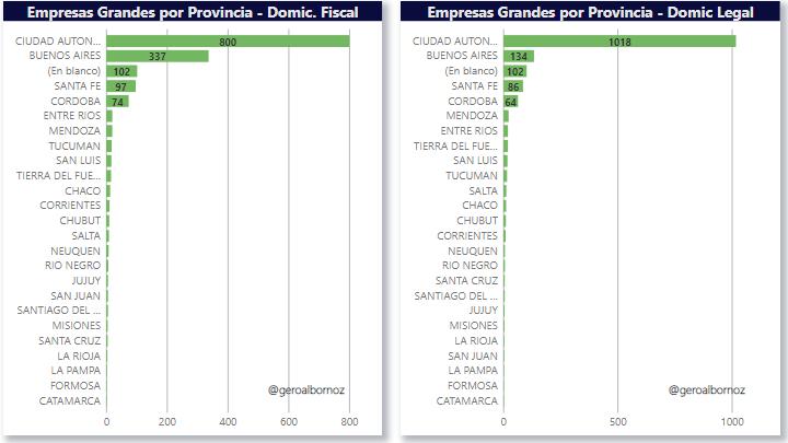 gráfico (empresas grandes por provincia- domicilio fiscal y empresas grandes por domicilio legal)