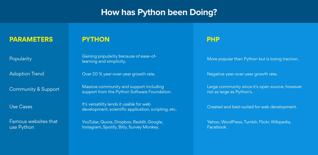 Factor #4 - Python is Popular in Web Development