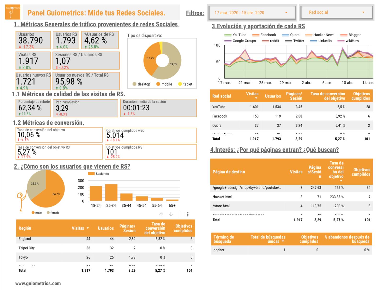 Dashboard de medición en redes sociales