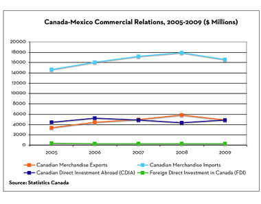 canada mexico political relationship between countries
