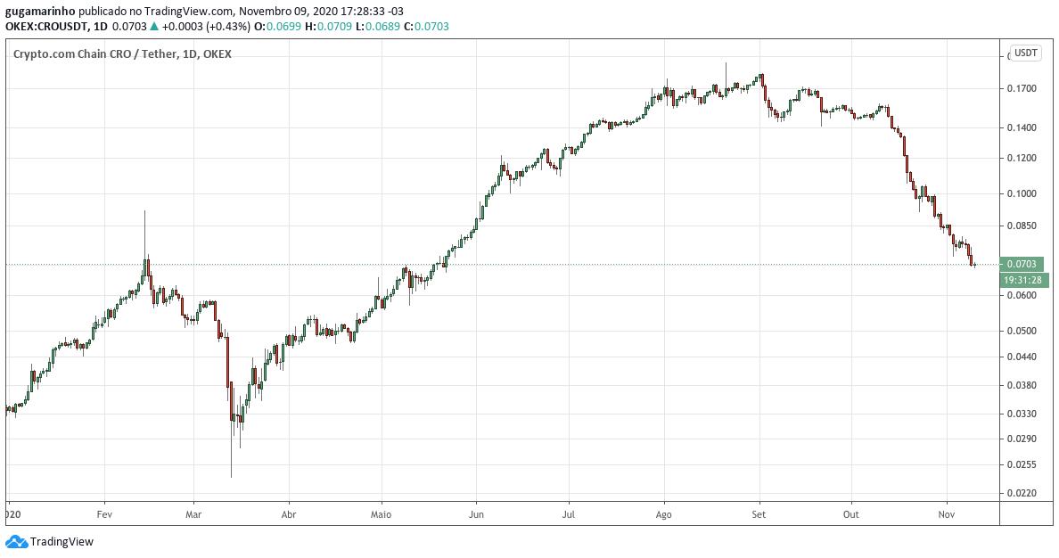 Gráfico do preço da Crypto.com Coin em 2020. Fonte: TradingView.