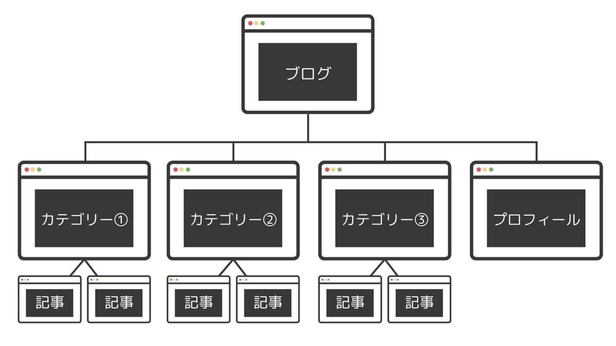 ブログのカテゴリー説明図