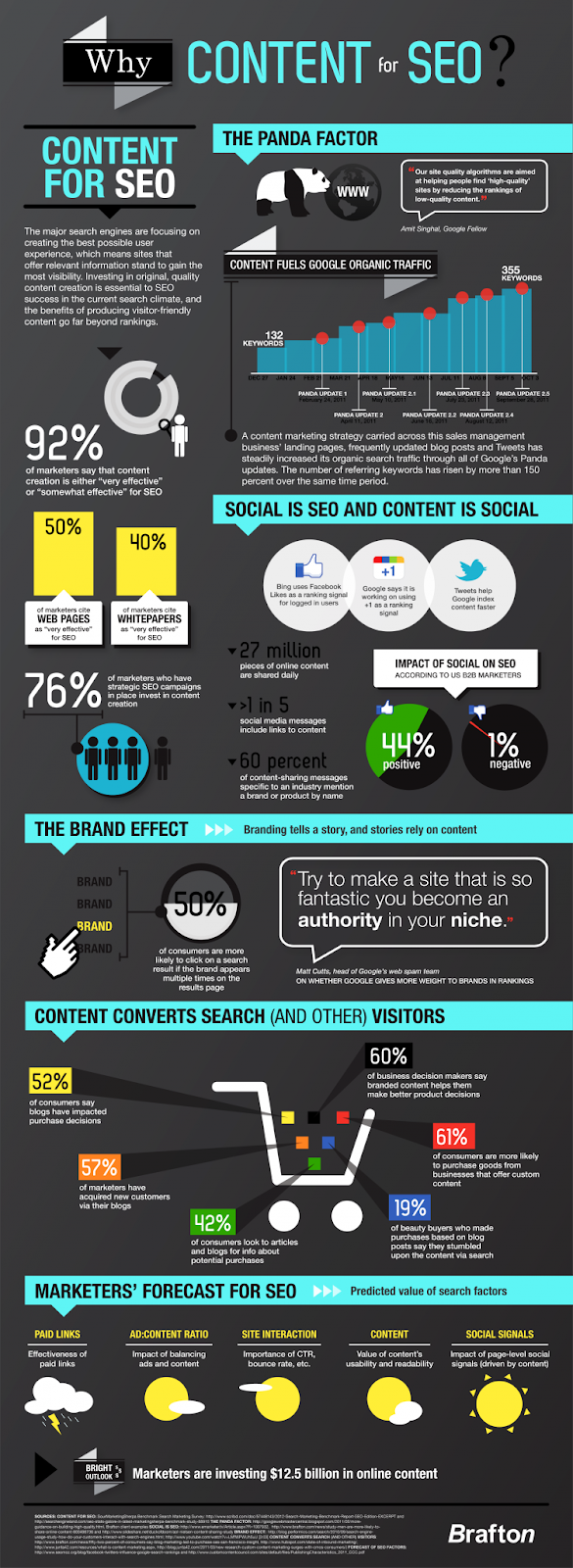 WhyContentForSEO_FINAL_2-750x2052.png