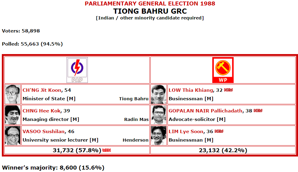 Singapore Parliamentary General Election 1988   Tiong Bahru GRC.png