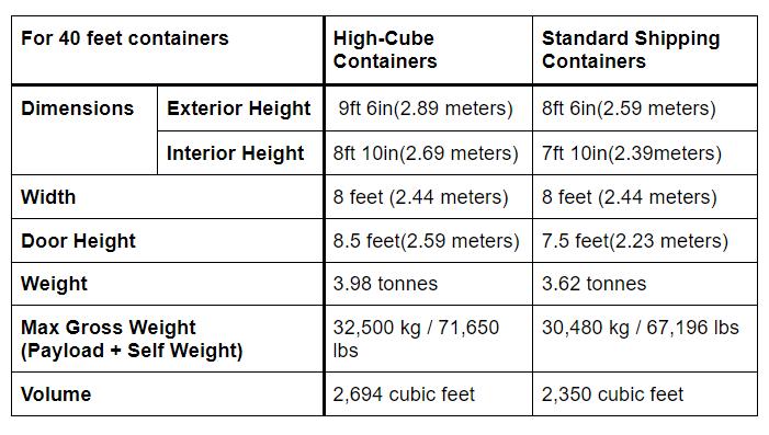 Comparison table  Source: Me