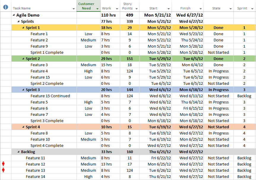 Image Agile Ms Project Template Filtered For Tasks