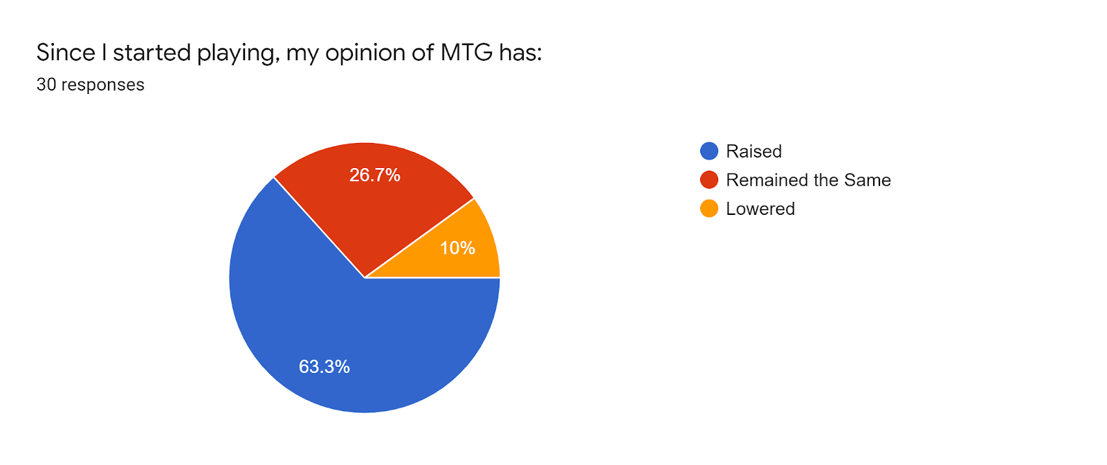 Forms response chart Question title Since I started playing my opinion of MTG has Number of responses 30 responses