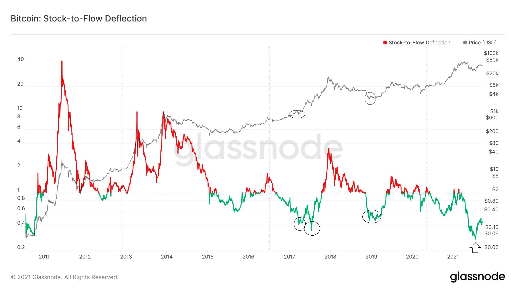 Bitcoin Stock to Floe Deflection Chart