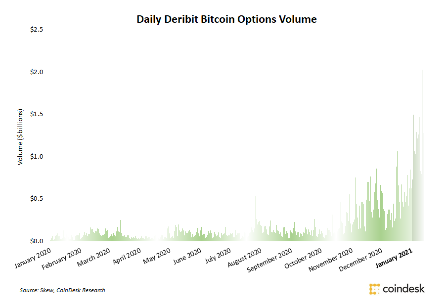 Daily volume of bitcoin options at Deribit. Source: Skew and Coindesk Research.