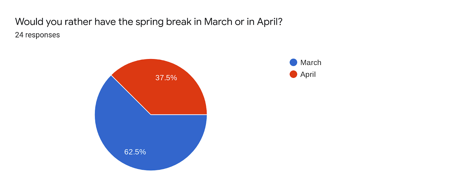 Forms response chart. Question title: Would you rather have the spring break in March or in April?. Number of responses: 24 responses.