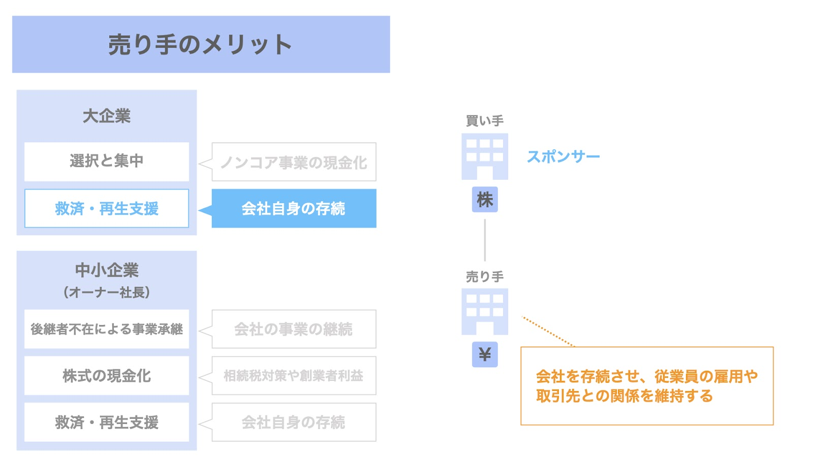 売り手(大企業)におけるM&Aのメリット② 救済・再生支援の要請による会社自身の存続