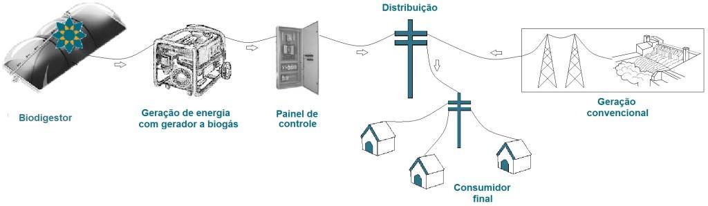 biogás e a geração distribuída