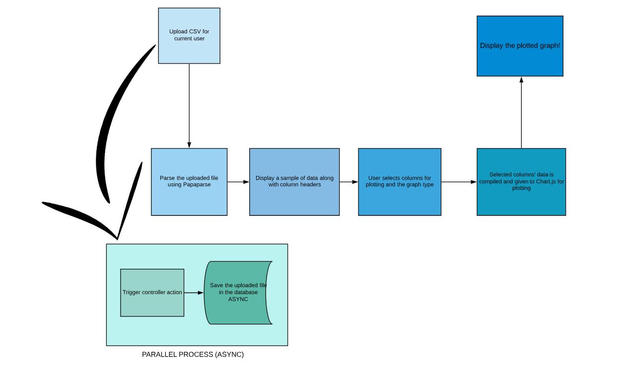 🎈 Public Lab: GSoC proposal: Sensor data upload and display library