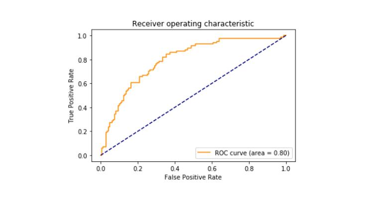 Graph showing  roc curve