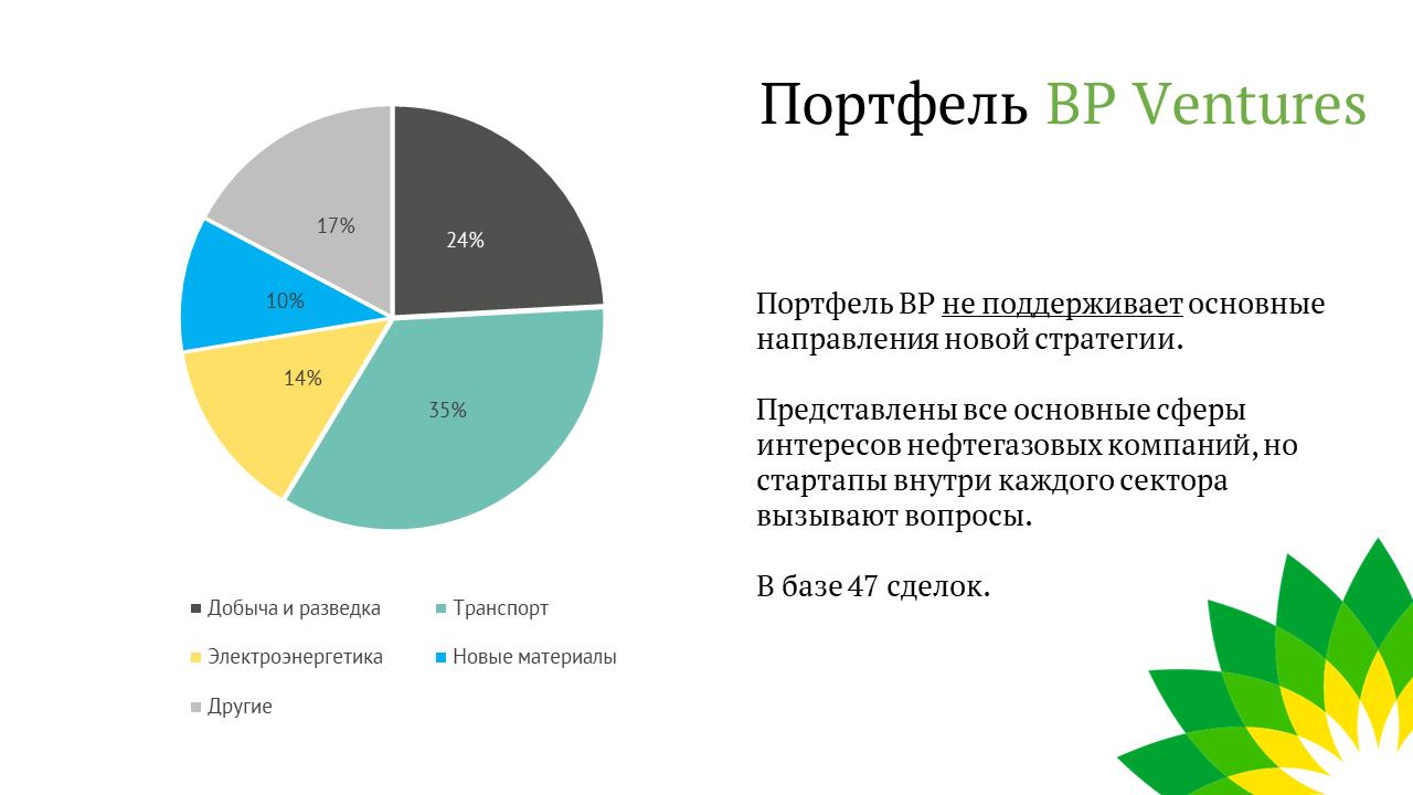 Обзор венчурного портфеля BP