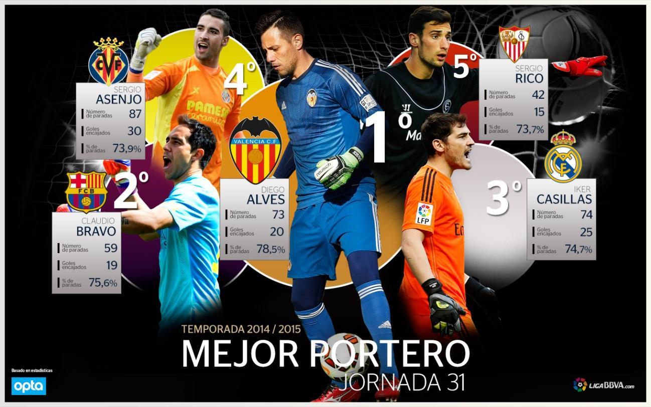 http://prensabbva.s3.amazonaws.com/ligabbva/img/rankings/t1415/rankingporteros-1415-jornada31-ESP.jpg