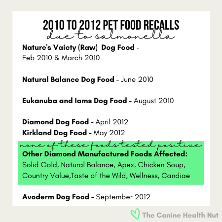 Dog Food Recalls for Salmonella from 2010 to 2012
