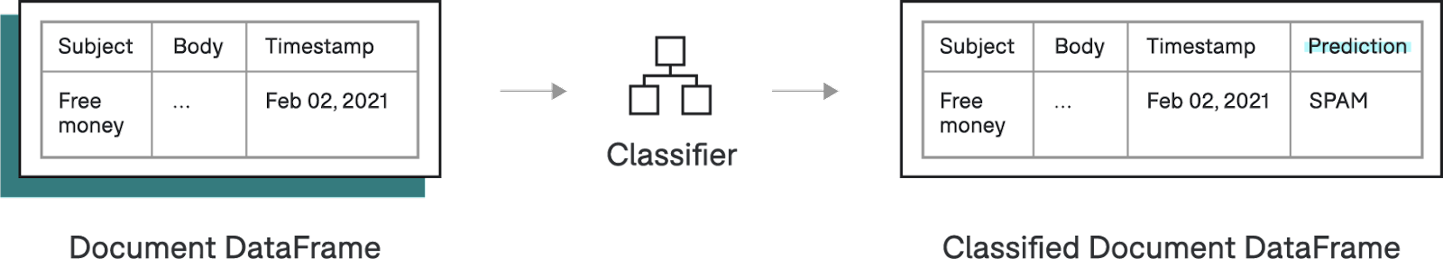 The process of a classification operator, taking input and outputting a prediction.