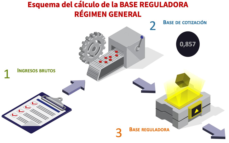 Cálculo de la Base Reguladora en el Régimen General de la Seguridad Social