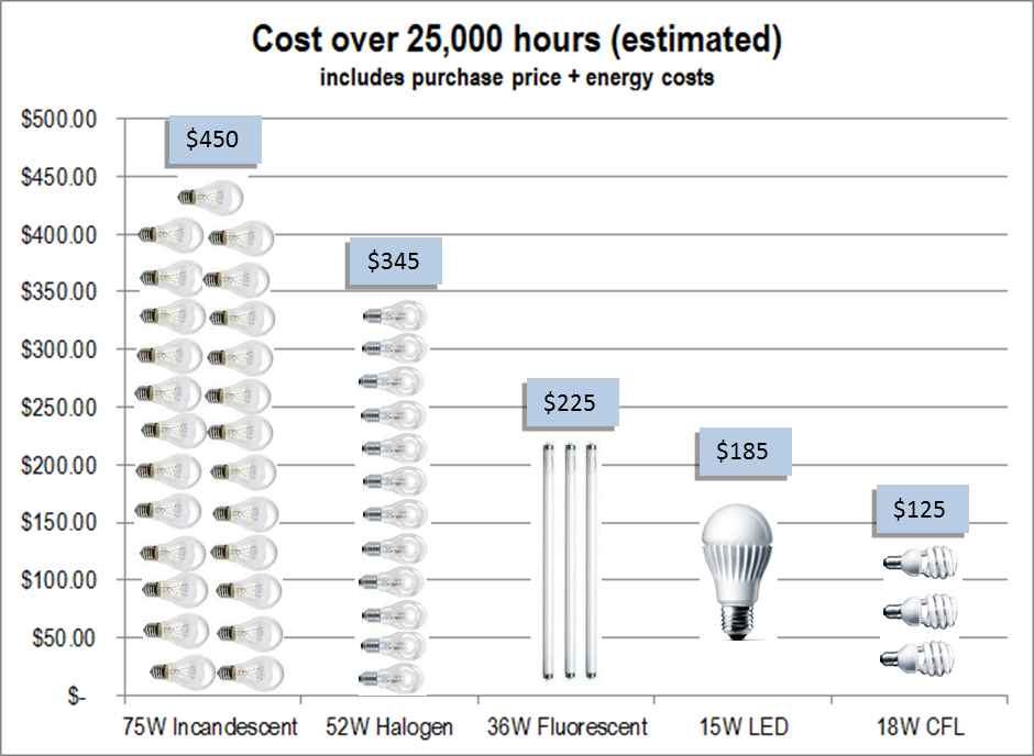 Halogen Bulbs  Phaseout - Cost comparison of bulbs