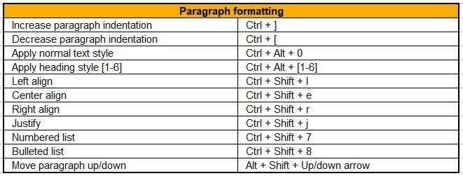 paragraph formatting google docs shortcuts