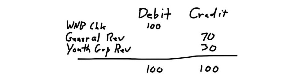 a whiteboard illustration showing the debit and credits
