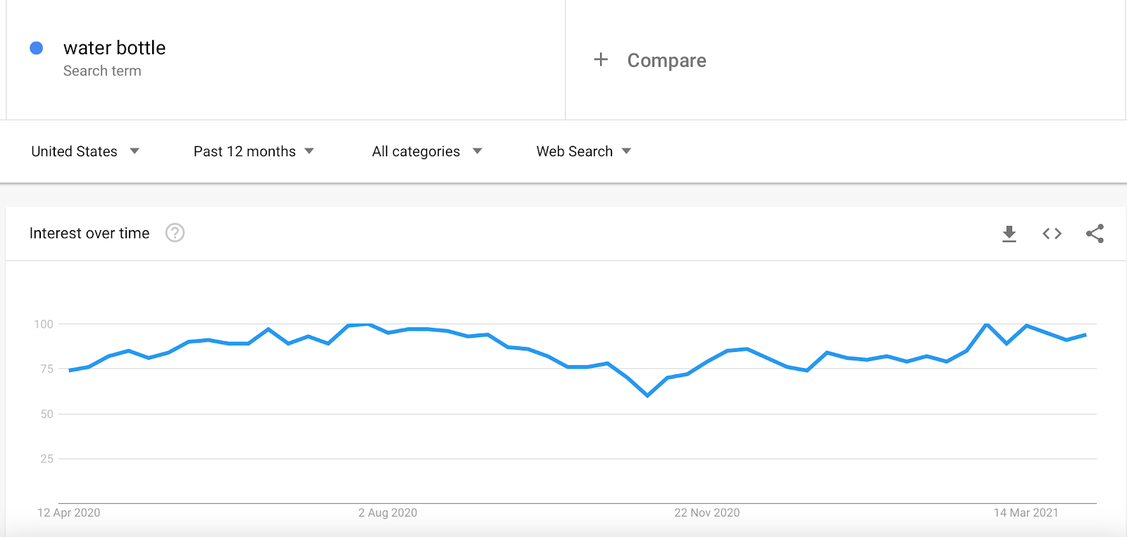 Screenshot of Water Bottle search term on Google Trends