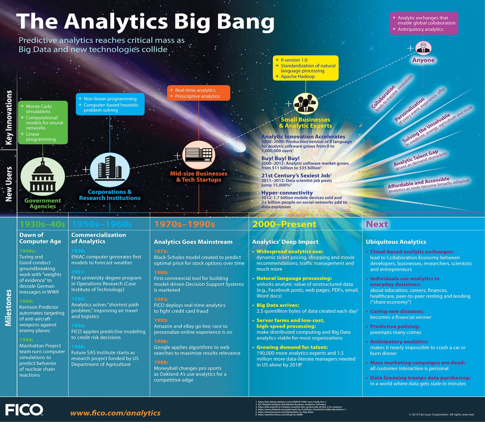 The Commercialization of Analytics : A Vital Thread in the Internet of Things Movement