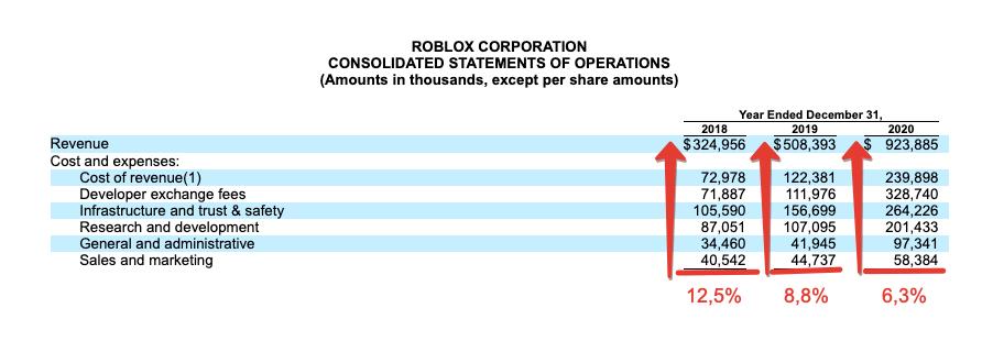 Premium отчёт перед листингом Roblox ( RBLX )