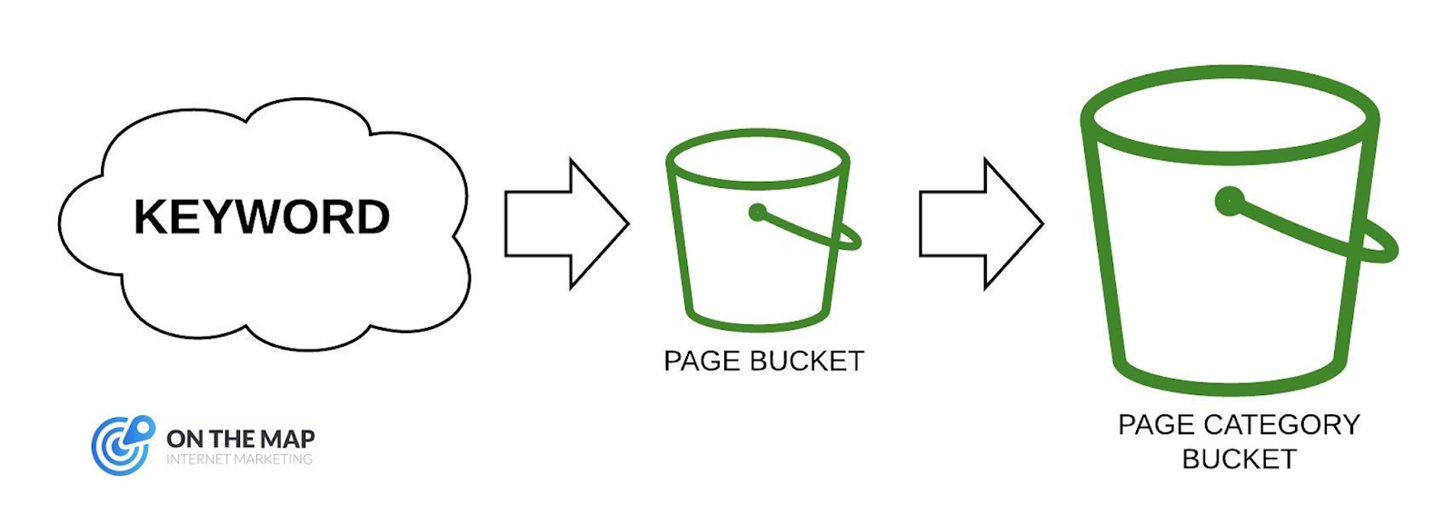 Keyword Bucketing in SEO