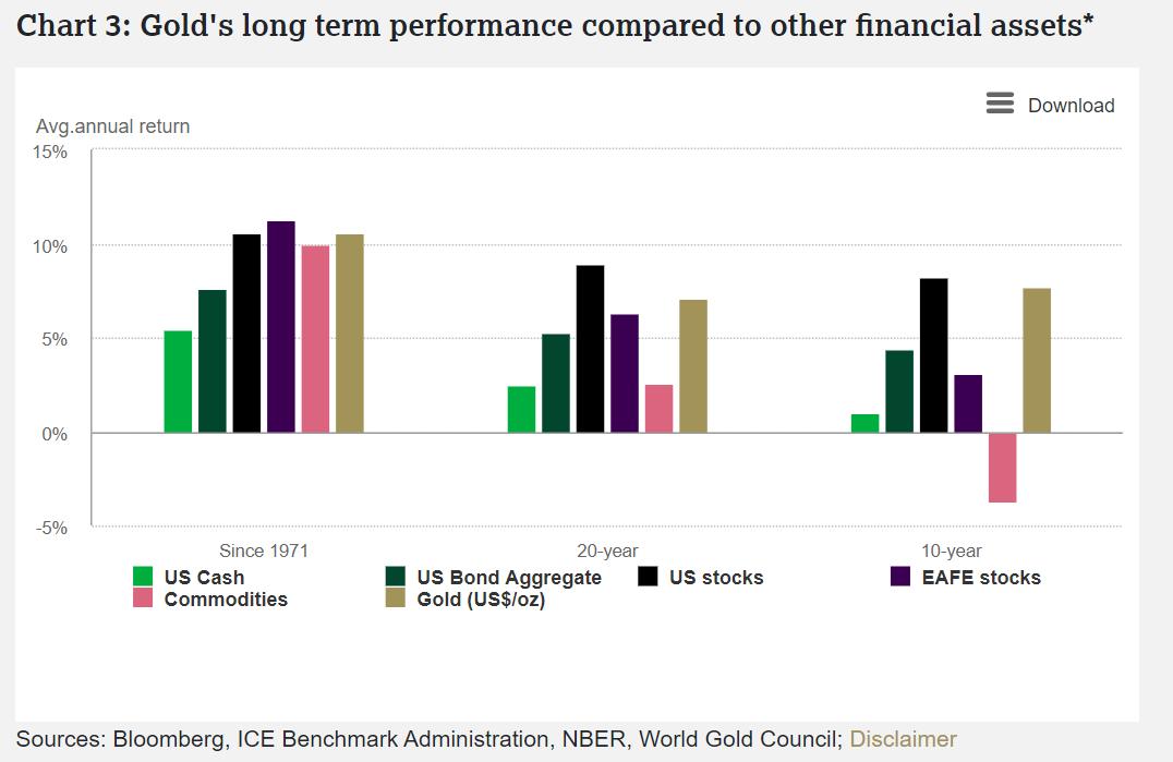 les performances de l'or à long terme par rapport à d'autres actifs