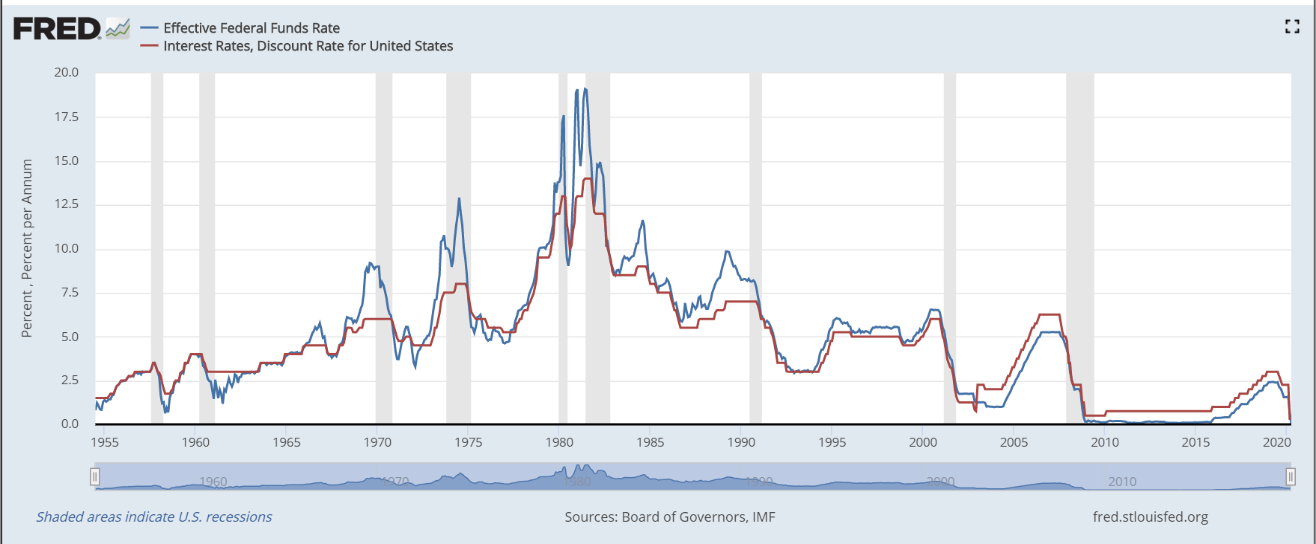 effective funds rate and interest rate IMF St louis fed