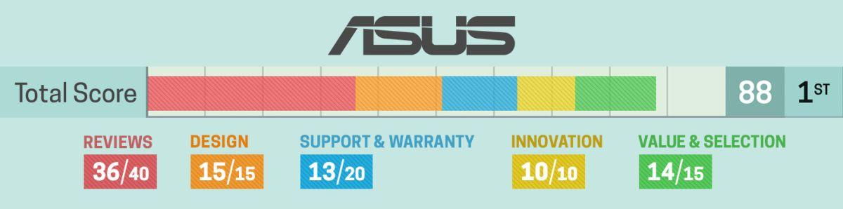 Asus: 2020 Brand Report Card | Laptop Mag