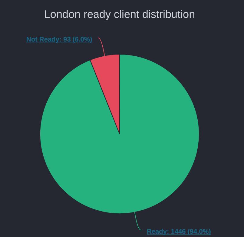 Proportion des clients ayant fait la mise à jour