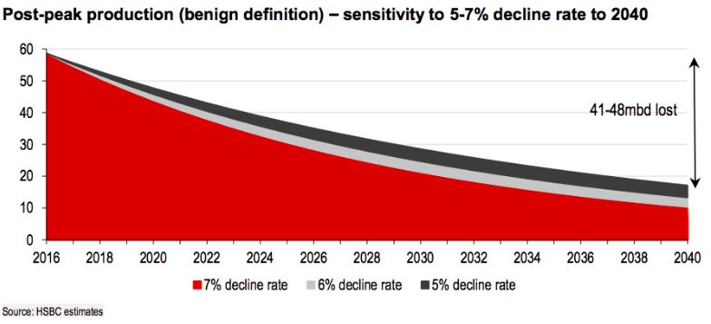 HSBC_decline_rates.png